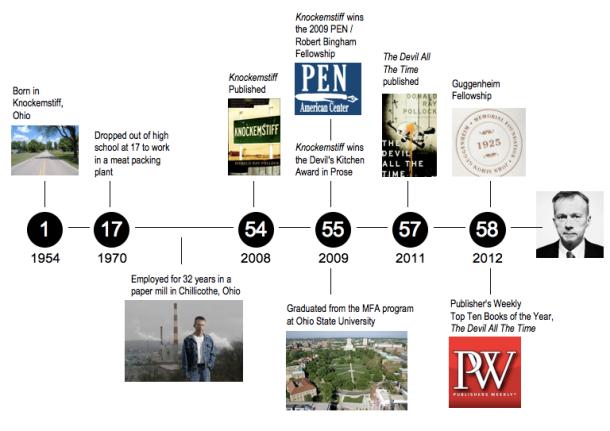Donald Ray Pollock Timeline